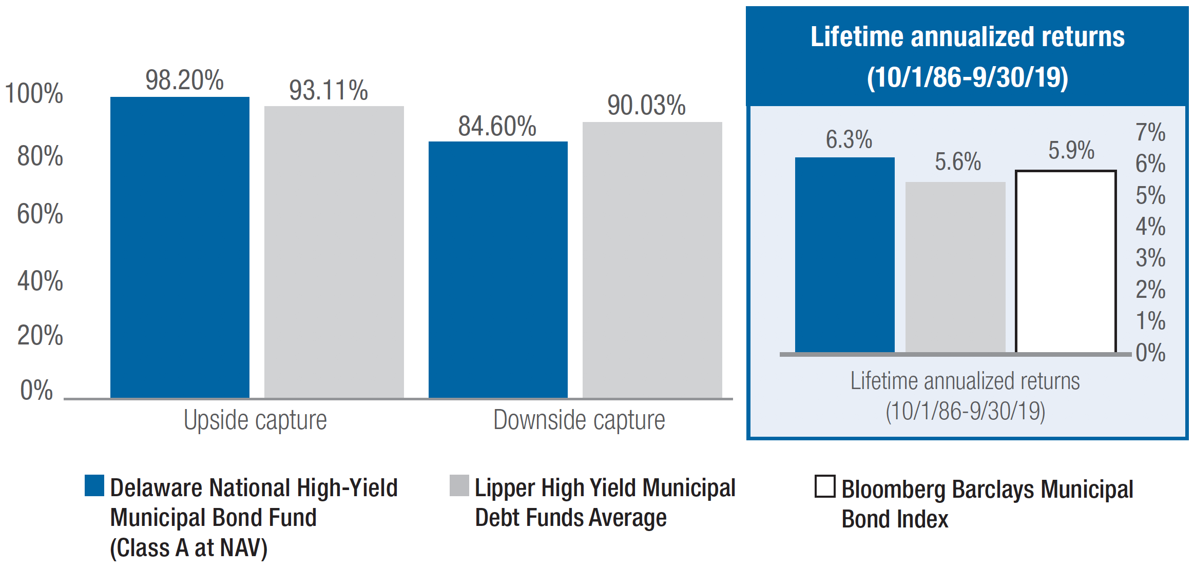 Delaware National High-Yield Municipal Bond Fund