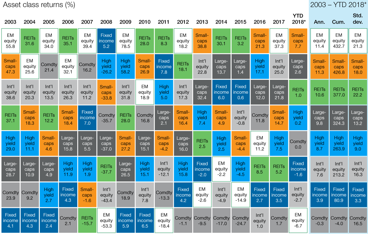 Emerging Markets: Taking a long term prospective