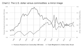 A chart that shows the US dollar versus commodities from 1996 through 2014