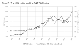 This chart displays the US dollar and the S&P 500 index from 1975 through 2015