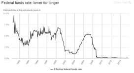 Federal funds rate: lower for longer