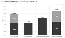Taxable equivalent yield: Making a difference