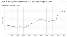 Total public debt in the United States as a percentage of GDP