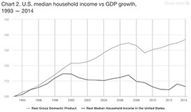 U.S. median household income vs. GDP growth, 1993-2014