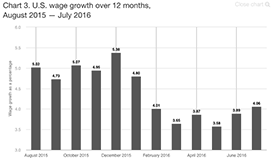 U.S. wage growth over 12 months, August 2015–July 2016