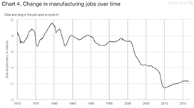 Change in manufacturing jobs over time