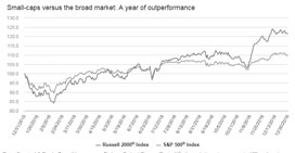 Small-caps versus the broad market: A year of outperformance