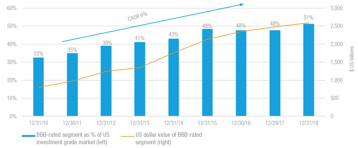 growth of the US BBB market graph