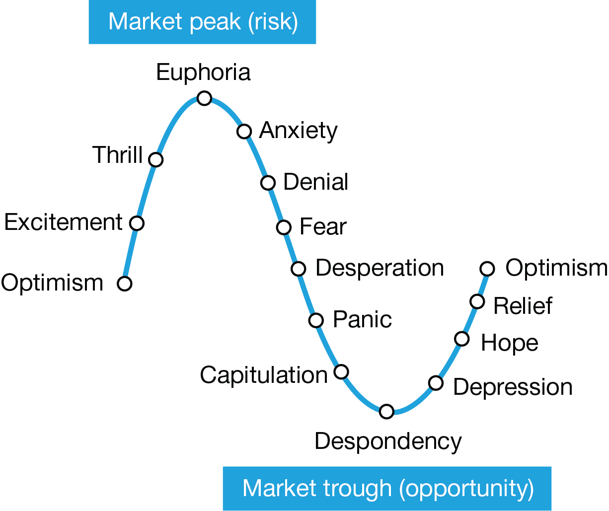 The psychology of stock market cycles