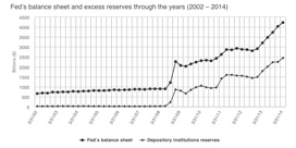 Fed's balance sheet and excess reserves through the years (2002–2014)
